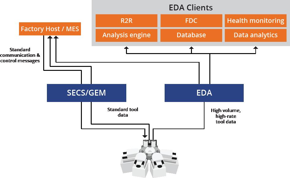 EDA (Interface A) architecture diagram