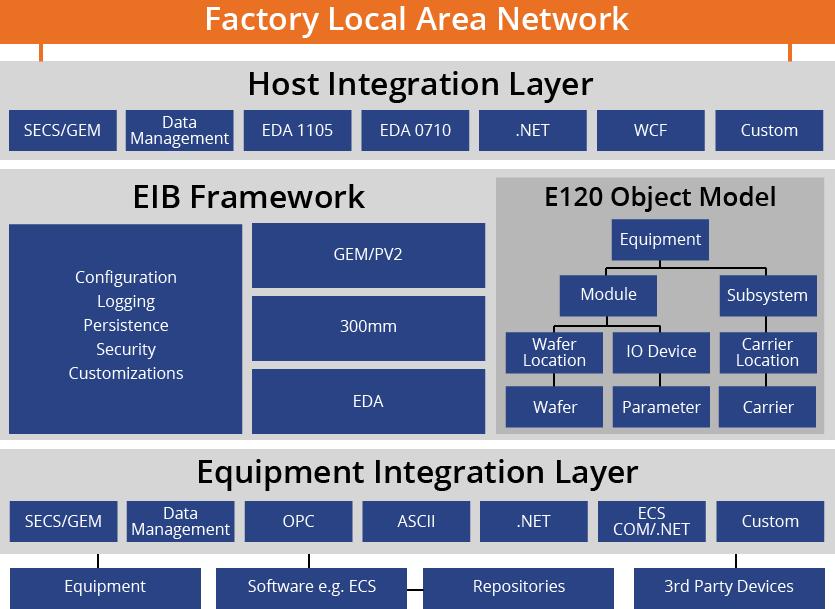 EIB OEM: SECS/GEM, GEM300, EDA Software for Equipment ...
