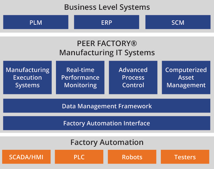 SCADA/HMI MES PEER FACTORY architecture diagram