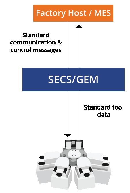 SECS/GEM communication graphic