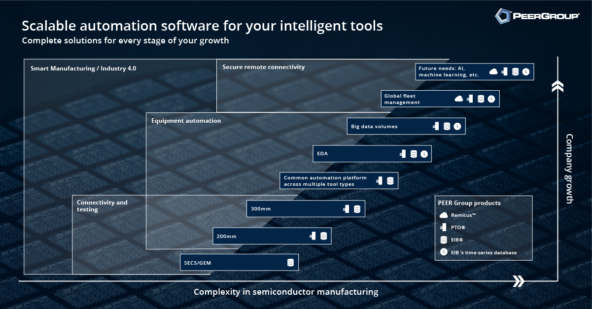 Scalable automation software for your intelligent tools