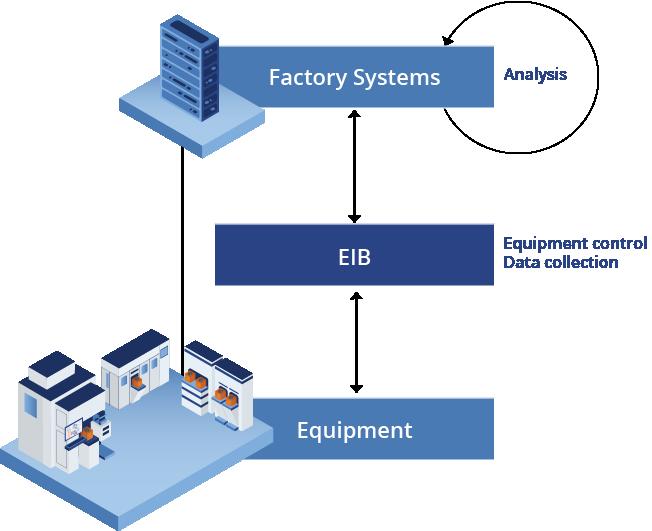 EIB Data Management for Analytics