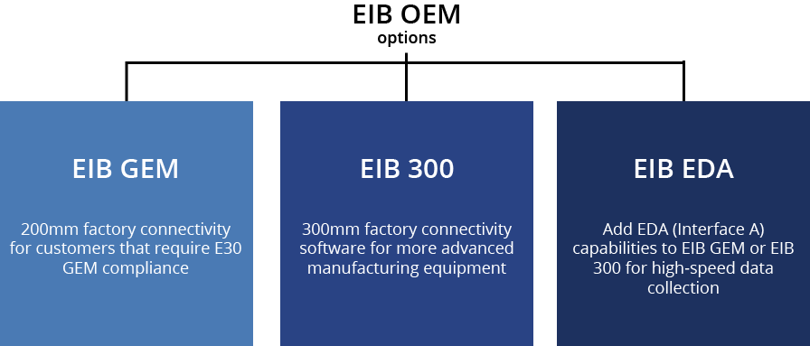 Graphic of EIB OEM product options