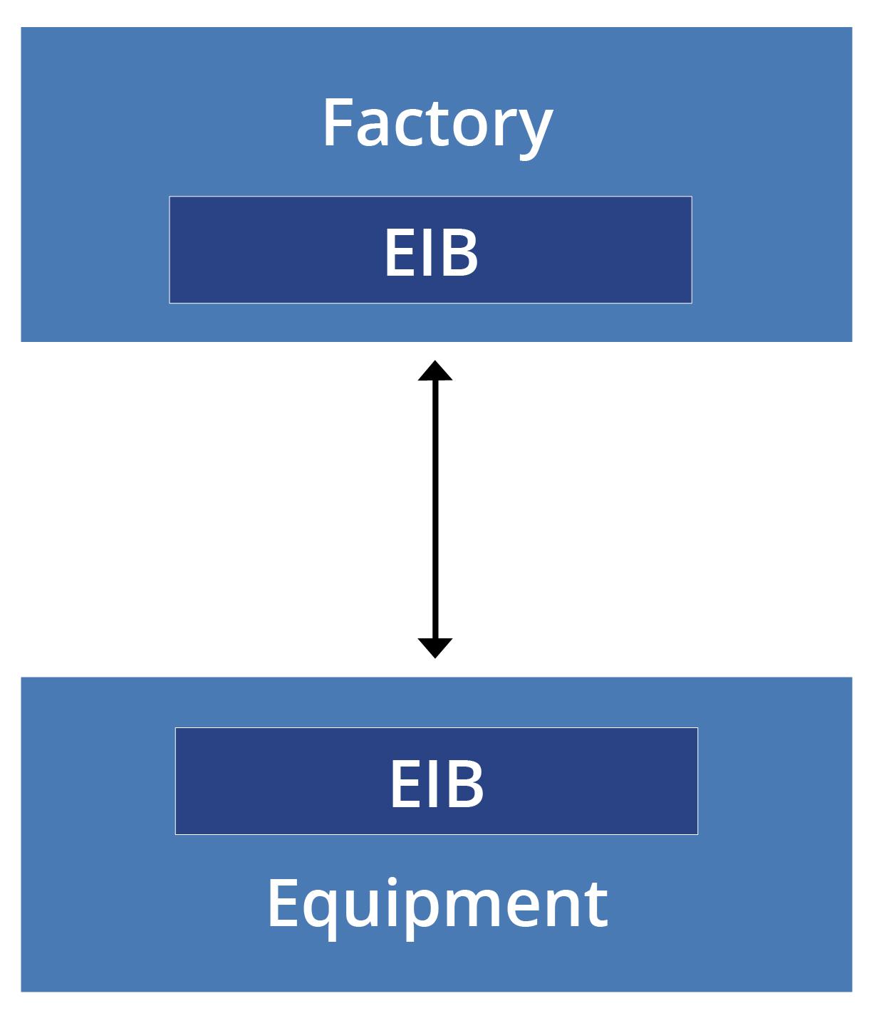 EIB Underlying Technology