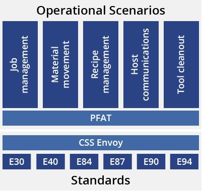 PFAT operational scenarios