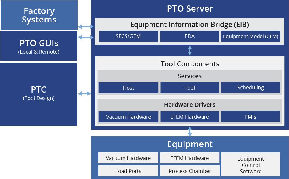 Graphic of PTO architecture
